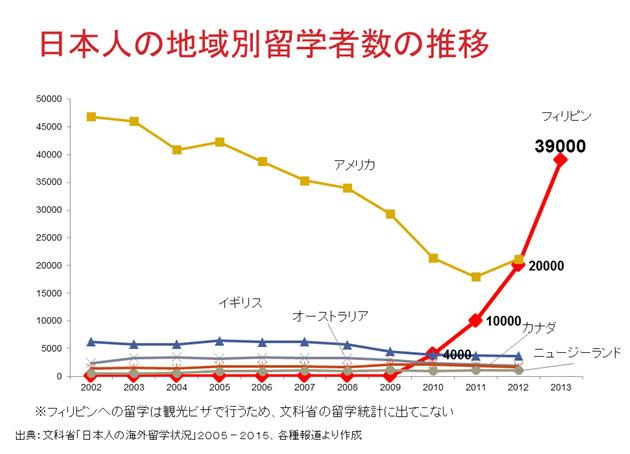 日本人の留学者推移